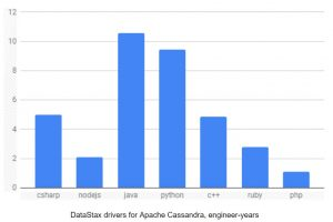 DataStax and the Cassandra Community