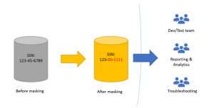 Static Data Masking for Azure SQL Database and SQL Server