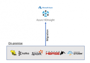 Tips and tricks for migrating on-premises Hadoop infrastructure to Azure HDInsight