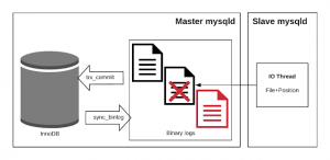 MySQL Master Replication Crash Safety Part #2: lagging slaves