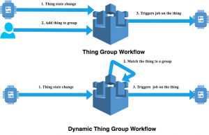 Using Dynamic Thing Groups to Continuously Update Software on Devices