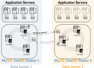 MySQL InnoDB Cluster with 2 Data Centers for Disaster Recovery: howto