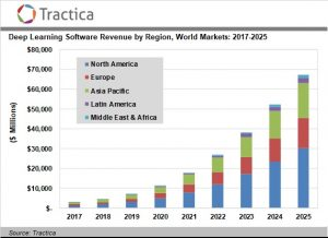 Deep Learning Software Revenue Will Grow from $3 Billion in 2017 to $67.2 Billion Annually by 2025