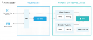 Cloudera Altus Director SDX Integration