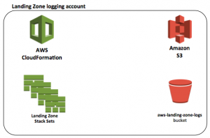Stream Amazon CloudWatch Logs to a Centralized Account for Audit and Analysis