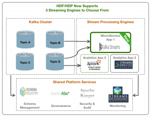Kafka Streams – Is it the right Stream Processing engine for you?