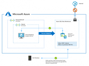 General availability of VNet Service Endpoints for Azure SQL Data Warehouse