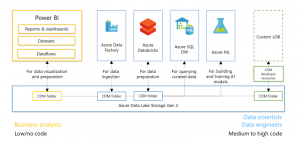 Power BI Dataflows and Azure Data Lake Storage Gen2 Integration Preview