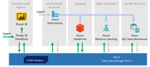 Power BI and Azure Data Services dismantle data silos and unlock insights