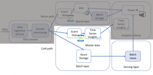 Extracting insights from IoT data using the cold path data flow