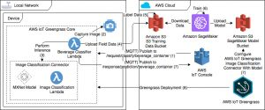 Machine Learning at the Edge: Using and Retraining Image Classification Models with AWS IoT Greengrass (Part 2)