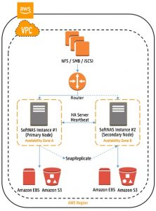 Enabling Secure and Scalable File Storage Access with AWS and SoftNAS