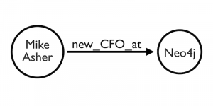 It's High Time Neo4j Had a CFO – Here's Who We Chose [Interview]