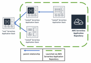 Announcing nested applications for AWS SAM and the AWS Serverless Application Repository