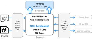 GPU-Powered Big Data Analytics with OmniSci Helps Change Data into Information
