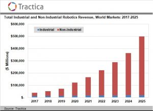 The Growth of Non-Industrial Robotics Is Driving a Diversification of New Robotics Applications