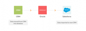 Automations We Love: How A Leading Tech Company Painlessly Switched CRMs with Workato