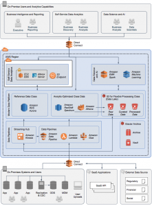Gain Quick Insights to Data with Alteryx, a Highly Scalable Data Analytics Platform