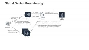 Provision Devices Globally with AWS IoT