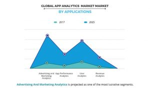 Global mobile app analytics market: Forecast until 2025
