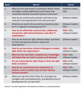 CEOs And Software