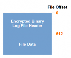How to manually decrypt an encrypted binary log file