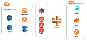 Our data lake story: How Woot.com built a serverless data lake on AWS