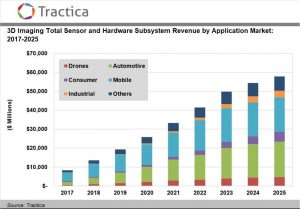 3D Imaging Sensor and Hardware Subsystem Market to Reach $57.9 Billion Worldwide by 2025