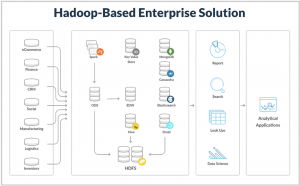 Augmenting Hadoop with MemSQL for Faster Analytics at a Fortune 50 Company