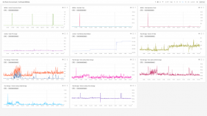 How to build two of the most common hybrid cloud monitoring dashboards in Stackdriver