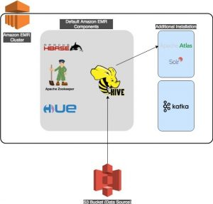 Metadata classification, lineage, and discovery using Apache Atlas on Amazon EMR