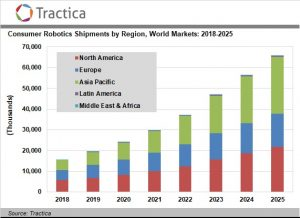 Consumer Robot Shipments Will Surpass 65 Million Units Annually by 2025