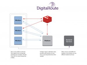 Processing Large Volumes of Data With Real-Time Record Tracing