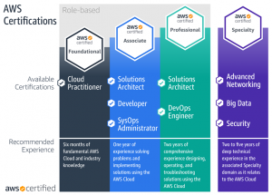 How to Get AWS Certified: Tips From a DevOps Engineer