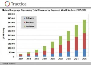 Natural Language Processing Is a Key Engine of AI Market Growth, Enabling 44 Discrete Use Cases Across 17 Industries
