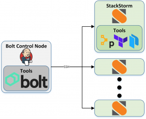 How to deploy an application with Puppet Bolt