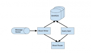 Customer Repost: How GoGuardian stores and queries high throughput data with MemSQL