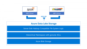 Individually great, collectively unmatched: Announcing updates to 3 great Azure Data Services