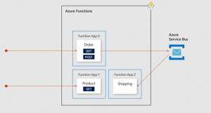 Benefits of using Azure API Management with microservices
