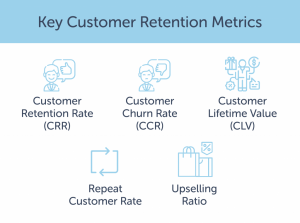 Which Customer Retention Metrics Do I Need To Measure Customer Loyalty?