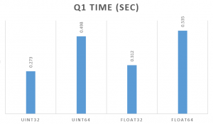 ClickHouse Performance Uint32 vs Uint64 vs Float32 vs Float64