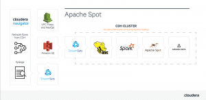 Network Security with Cloudera Altus and Apache Spot