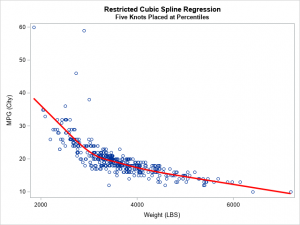 An easier way to perform regression with restricted cubic splines in SAS