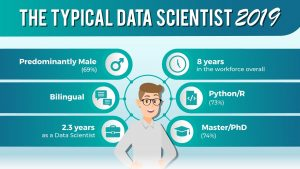 Data scientist profile in 2019 – Education and skills sets of 1,001 data scientists