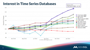 Webinar: Choosing the Right Database for Time Series Data