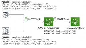 Using AWS IoT Services for Asset Condition Monitoring