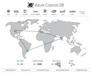 Microsoft's Azure Cosmos DB is named a leader in the Forrester Wave: Big Data NoSQL