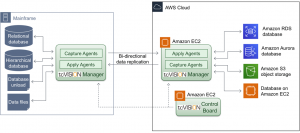 Real-Time Mainframe Data Replication to AWS with tcVISION from Treehouse Software
