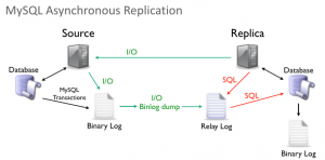 Adding a replicated MySQL database instance using a Group Replication server as the source