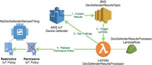 Automating Security Remediation Using AWS IoT Device Defender
